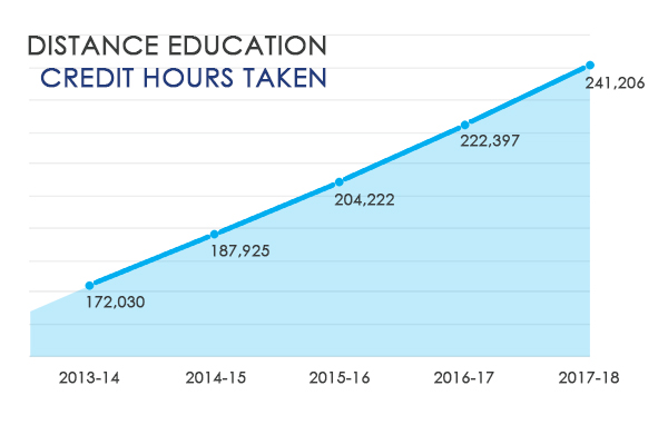 Distance Education Credit Hours Taken graph
