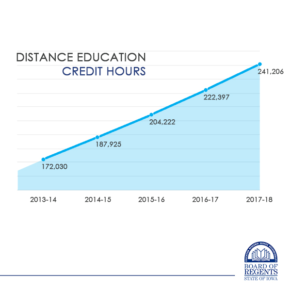 Distance Education Credit hours graph